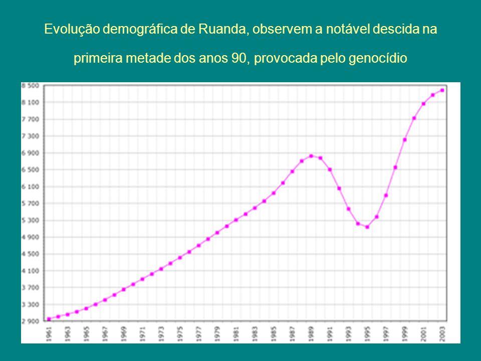 Evolução demográfica de Ruanda, observem a notável descida na primeira metade dos anos 90, provocada pelo genocídio