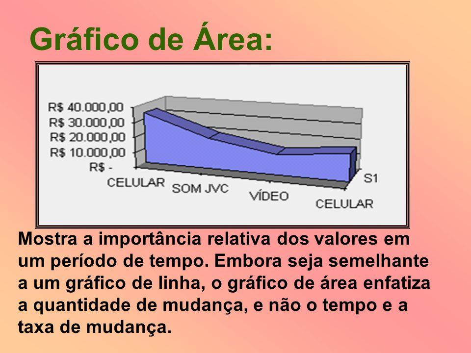 Gráfico de Área: