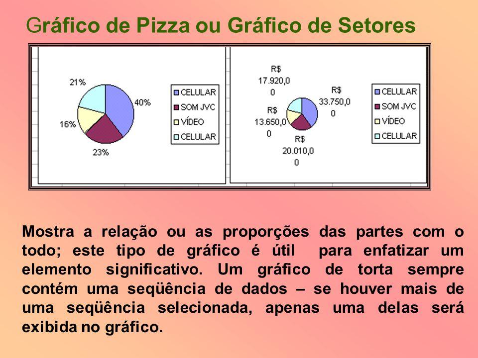 Gráfico de Pizza ou Gráfico de Setores
