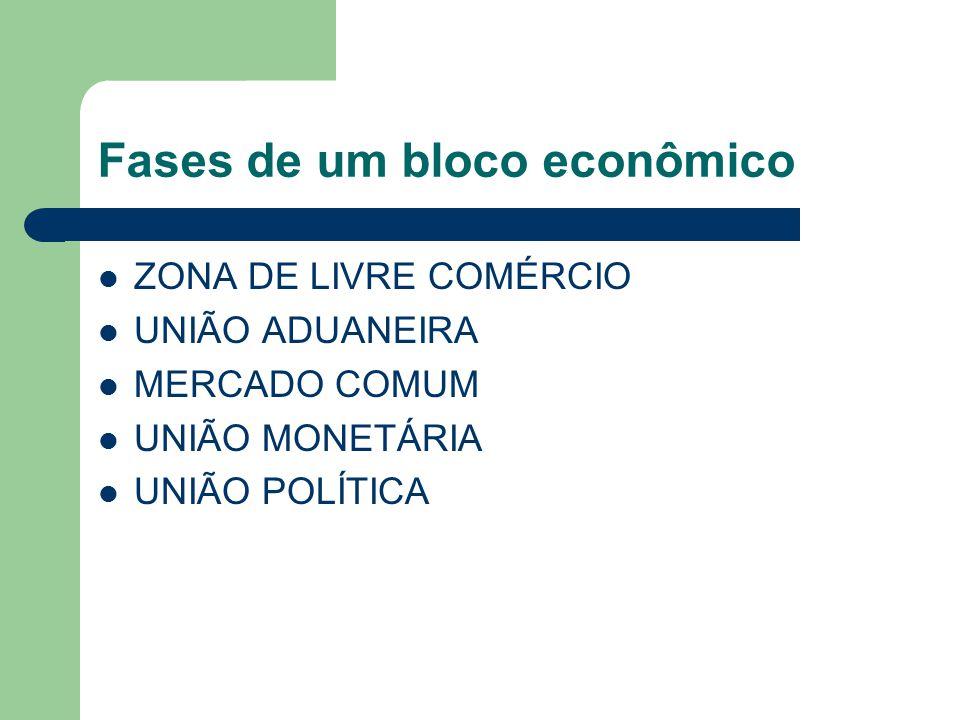 Fases de um bloco econômico