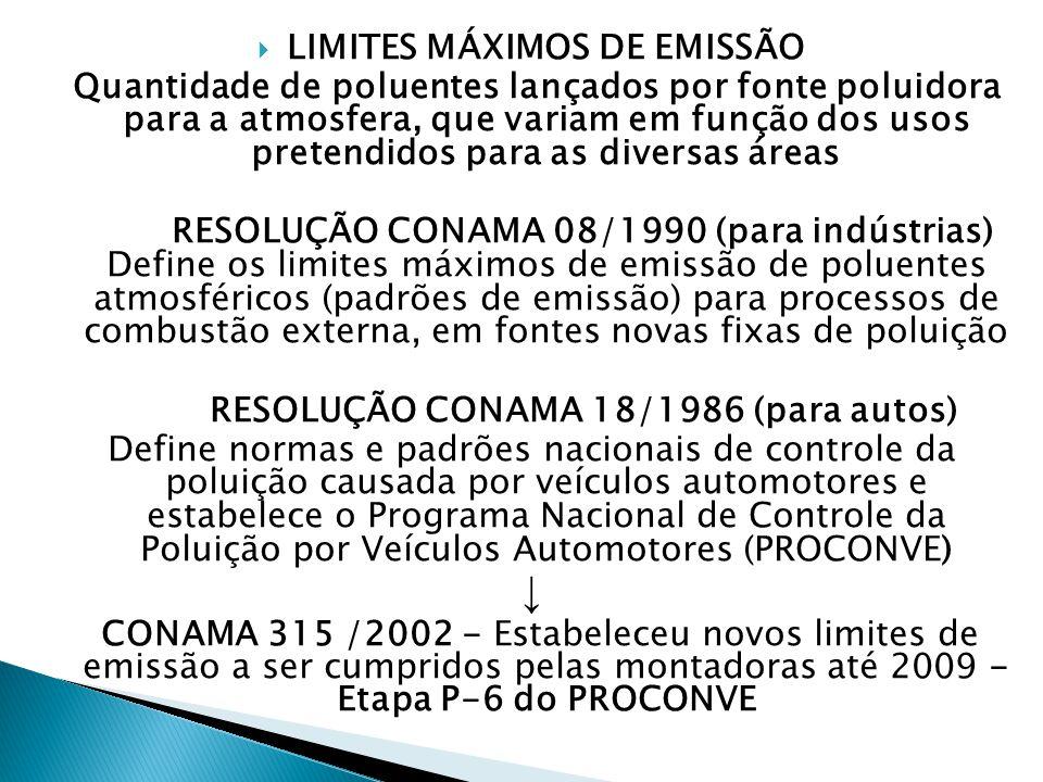 LIMITES MÁXIMOS DE EMISSÃO