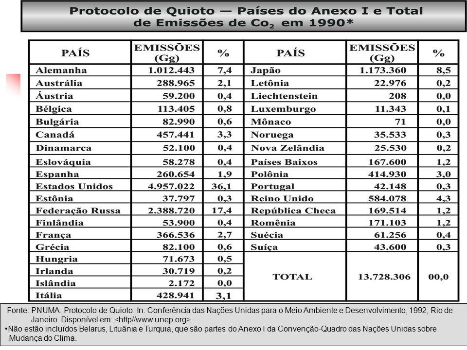 Fonte: PNUMA. Protocolo de Quioto