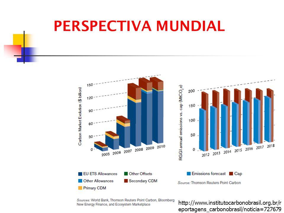 PERSPECTIVA MUNDIAL http://www.institutocarbonobrasil.org.br/reportagens_carbonobrasil/noticia=727679.