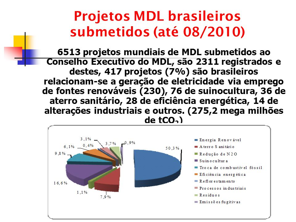 Projetos MDL brasileiros submetidos (até 08/2010)