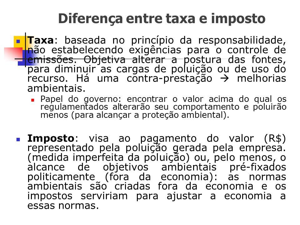 Diferença entre taxa e imposto