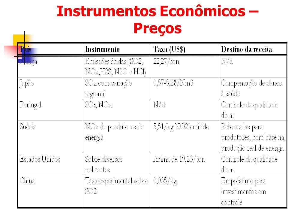 Instrumentos Econômicos – Preços