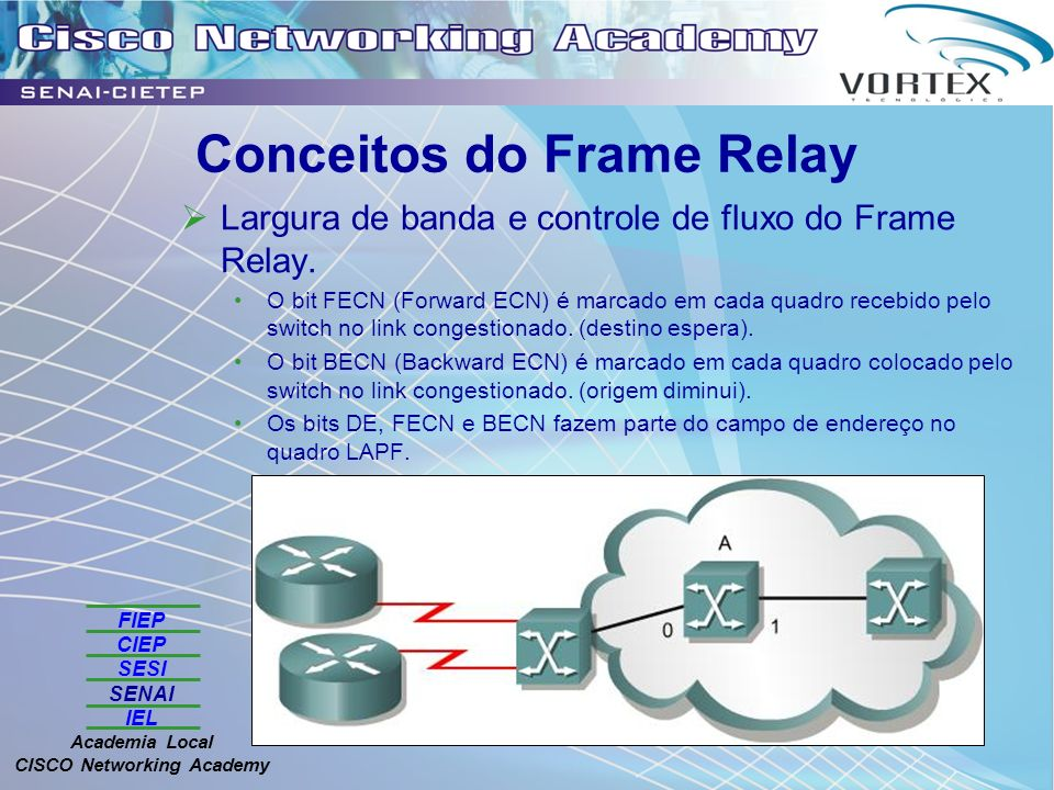 Conceitos do Frame Relay