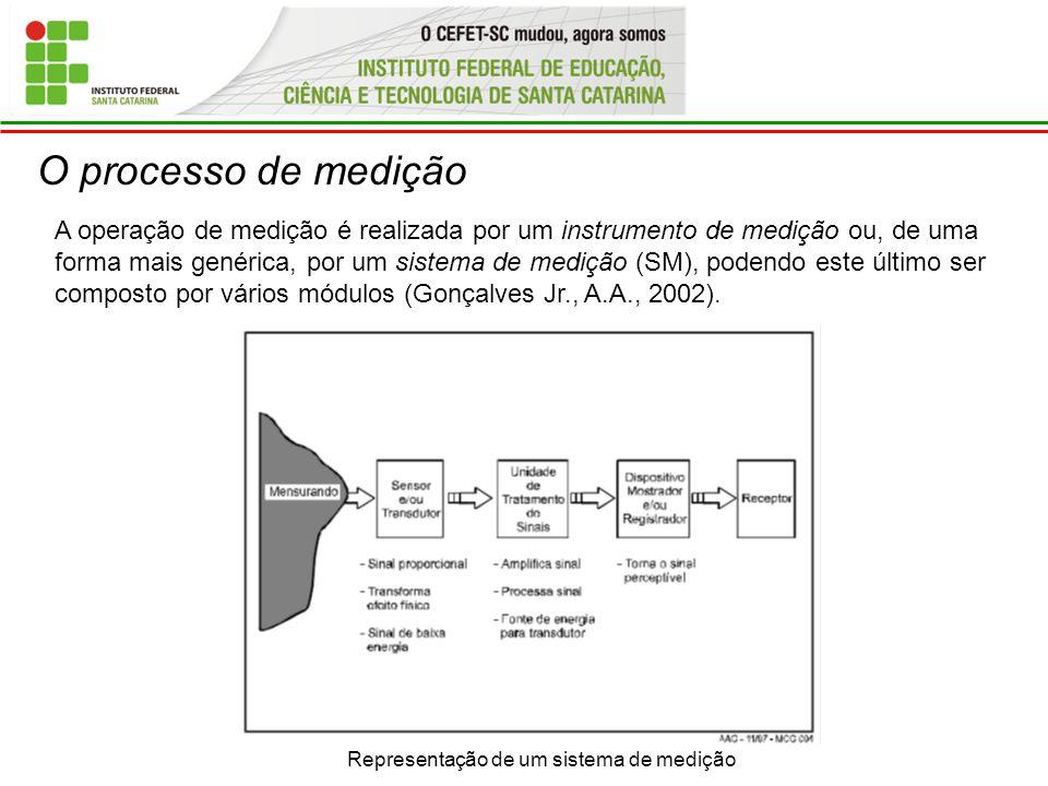 Representação de um sistema de medição