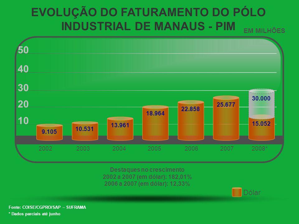 EVOLUÇÃO DO FATURAMENTO DO PÓLO INDUSTRIAL DE MANAUS - PIM