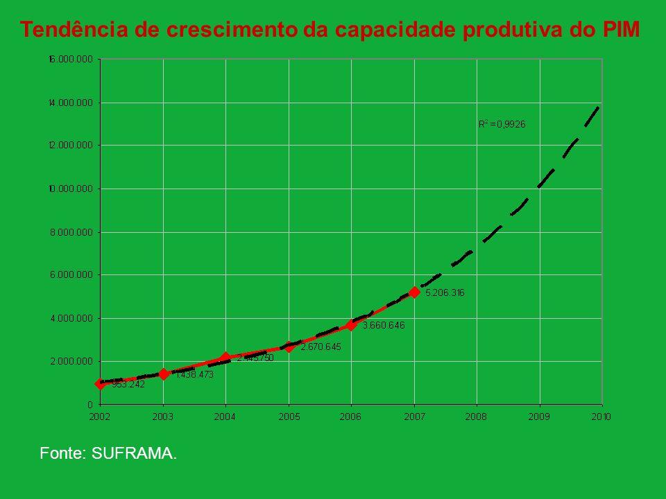 Tendência de crescimento da capacidade produtiva do PIM