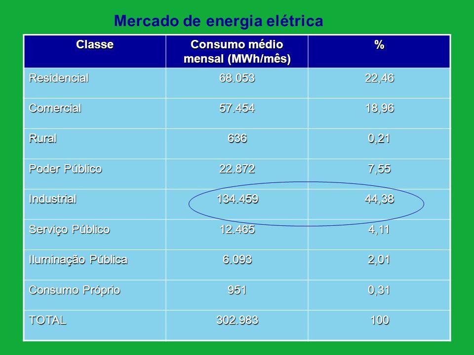 Consumo médio mensal (MWh/mês)