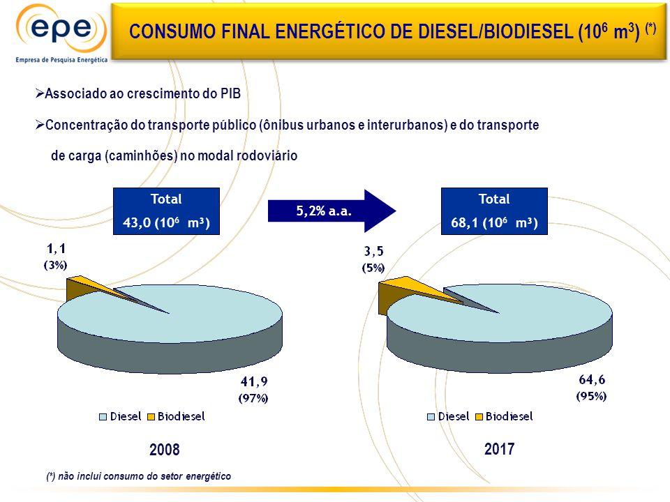 CONSUMO FINAL ENERGÉTICO DE DIESEL/BIODIESEL (106 m3) (*)