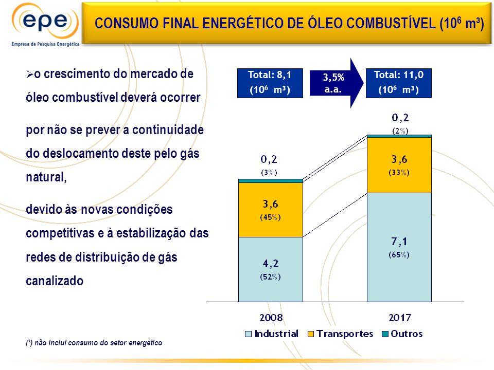 CONSUMO FINAL ENERGÉTICO DE ÓLEO COMBUSTÍVEL (106 m³)