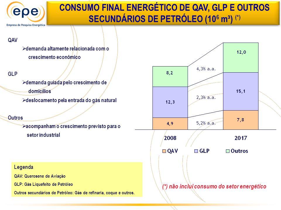 CONSUMO FINAL ENERGÉTICO DE QAV, GLP E OUTROS SECUNDÁRIOS DE PETRÓLEO (106 m³) (*)