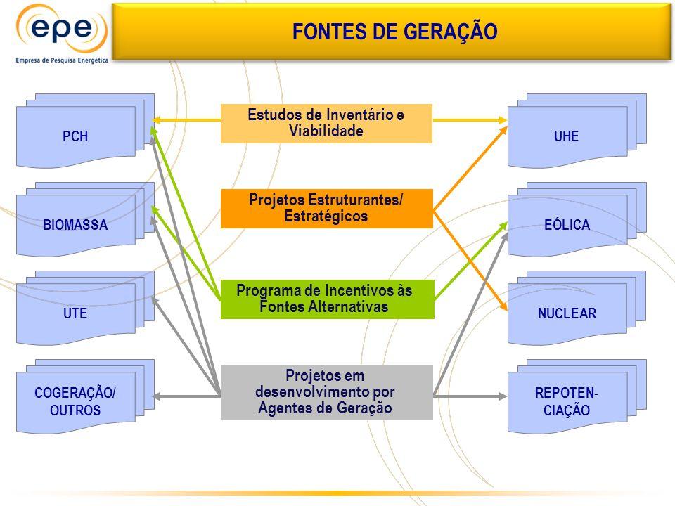 FONTES DE GERAÇÃO Estudos de Inventário e Viabilidade