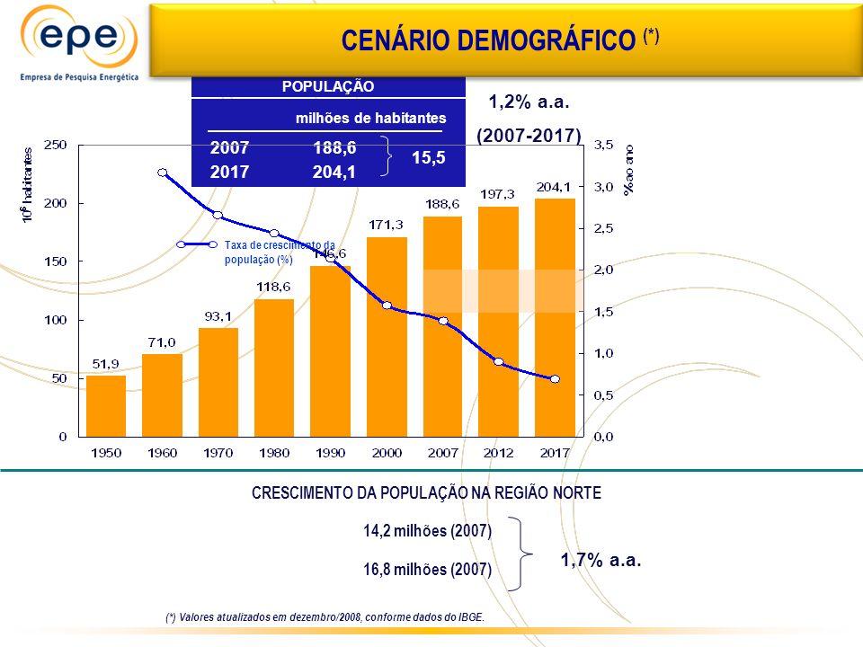 CENÁRIO DEMOGRÁFICO (*) CRESCIMENTO DA POPULAÇÃO NA REGIÃO NORTE