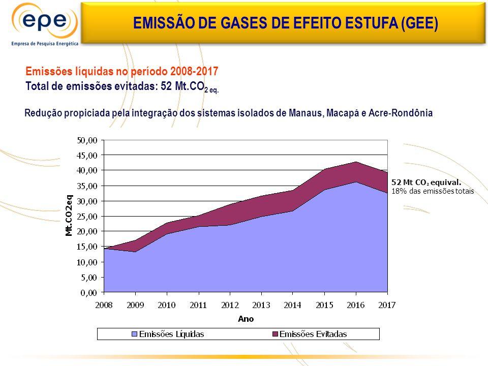EMISSÃO DE GASES DE EFEITO ESTUFA (GEE)