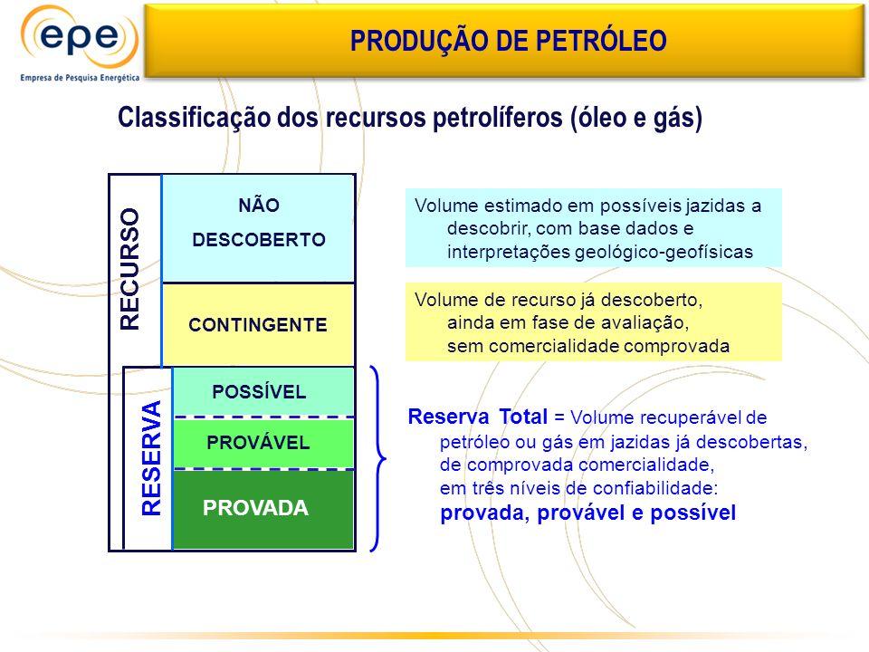 Classificação dos recursos petrolíferos (óleo e gás)
