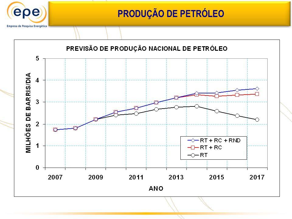 PRODUÇÃO DE PETRÓLEO Previsões feitas no início de 2008, com dados de reservas de 31-12-2006.