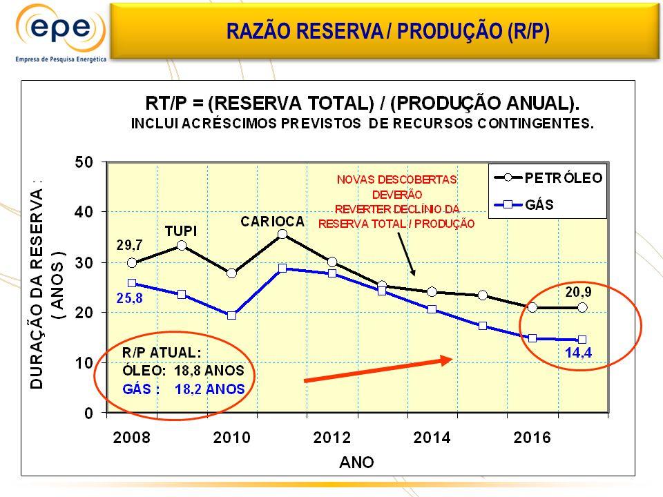 RAZÃO RESERVA / PRODUÇÃO (R/P)
