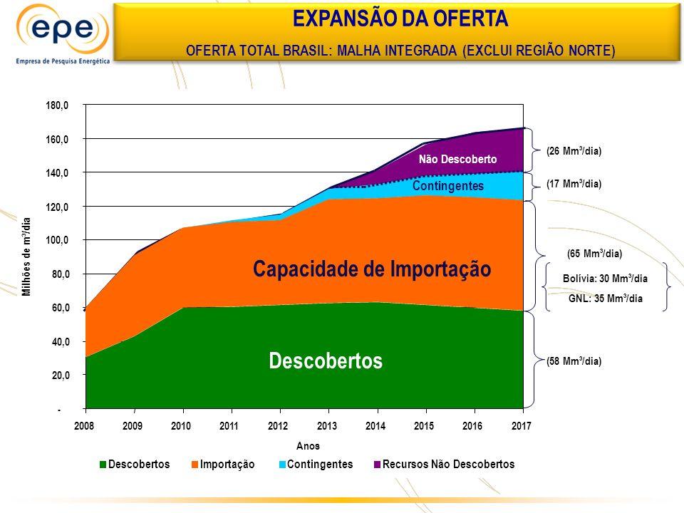 OFERTA TOTAL BRASIL: MALHA INTEGRADA (EXCLUI REGIÃO NORTE)