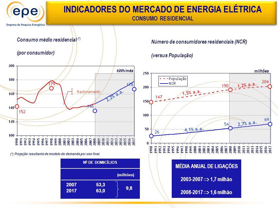 INDICADORES DO MERCADO DE ENERGIA ELÉTRICA MÉDIA ANUAL DE LIGAÇÕES