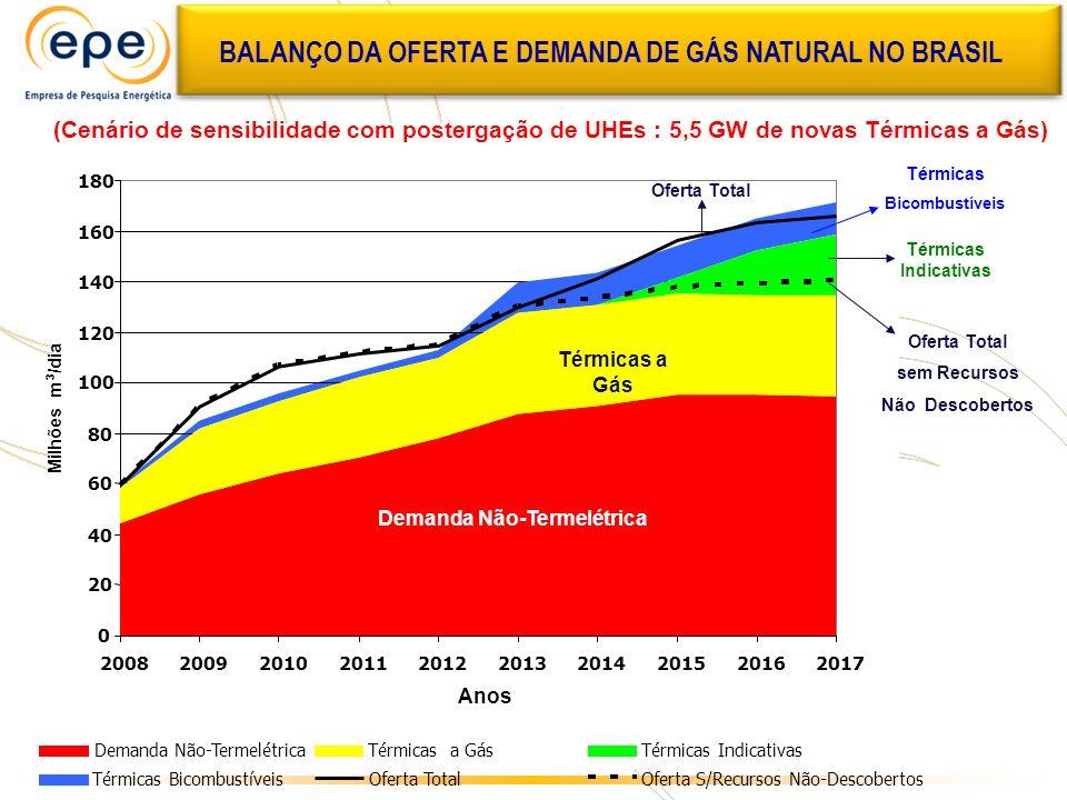 BALANÇO DA OFERTA E DEMANDA DE GÁS NATURAL NO BRASIL