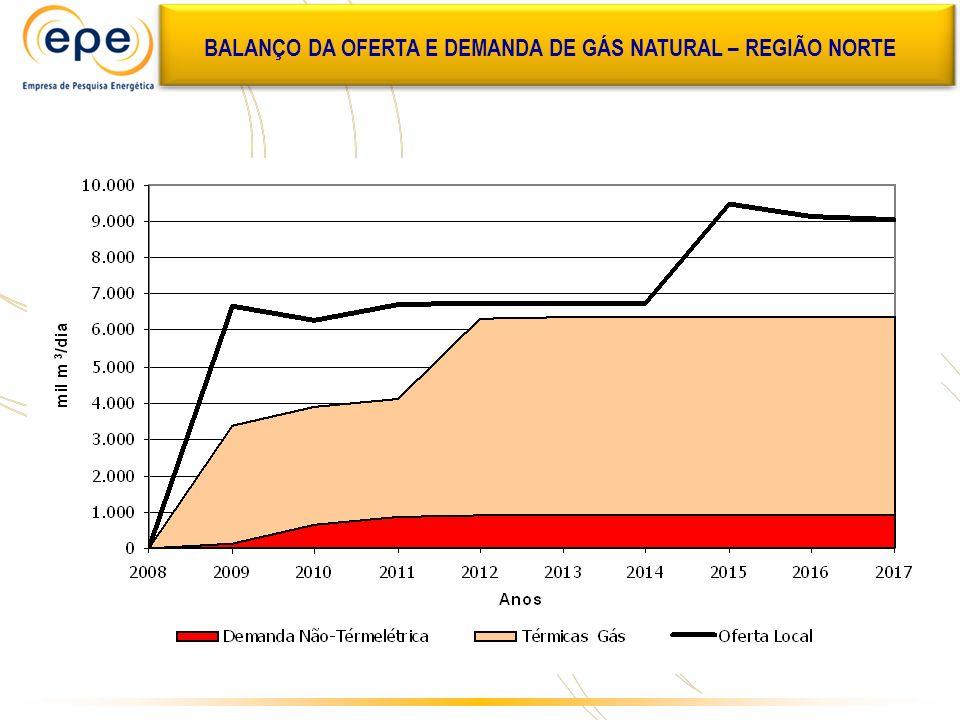 BALANÇO DA OFERTA E DEMANDA DE GÁS NATURAL – REGIÃO NORTE