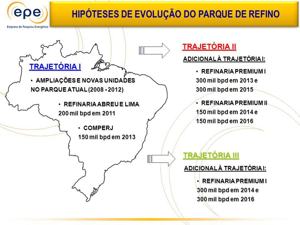 HIPÓTESES DE EVOLUÇÃO DO PARQUE DE REFINO