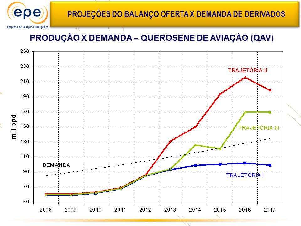 PROJEÇÕES DO BALANÇO OFERTA X DEMANDA DE DERIVADOS