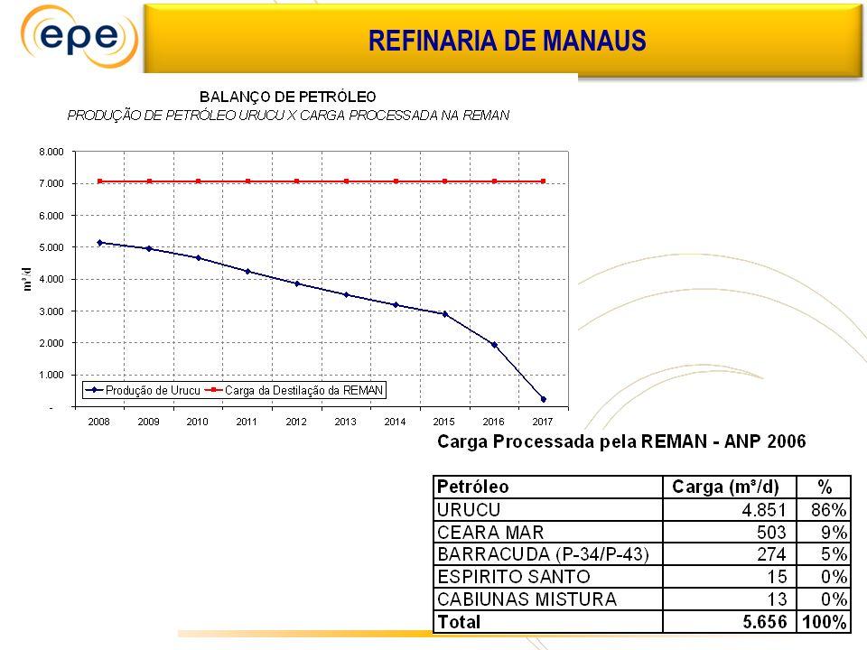 REFINARIA DE MANAUS ÓLEO COMBUSTÍVEL