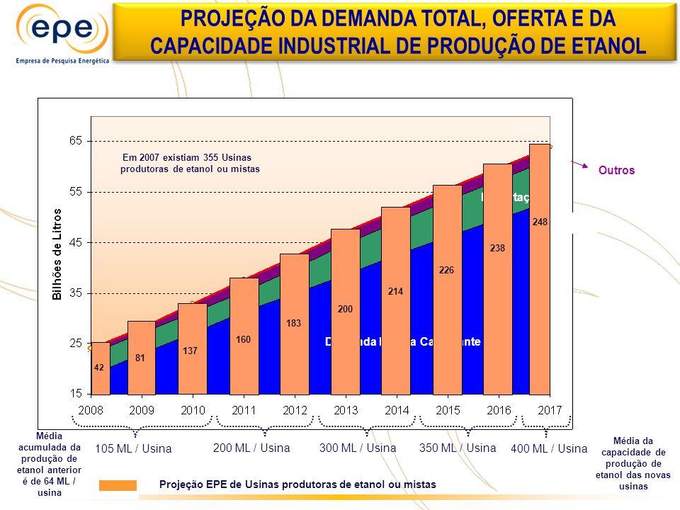 PROJEÇÃO DA DEMANDA TOTAL, OFERTA E DA CAPACIDADE INDUSTRIAL DE PRODUÇÃO DE ETANOL
