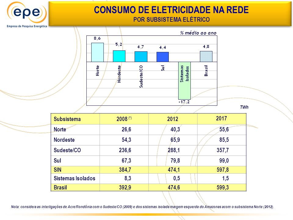 CONSUMO DE ELETRICIDADE NA REDE POR SUBSISTEMA ELÉTRICO