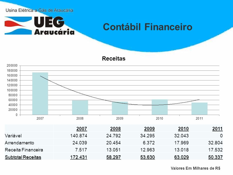Contábil Financeiro 2007 2008 2009 2010 2011 Variável 140.874 24.792