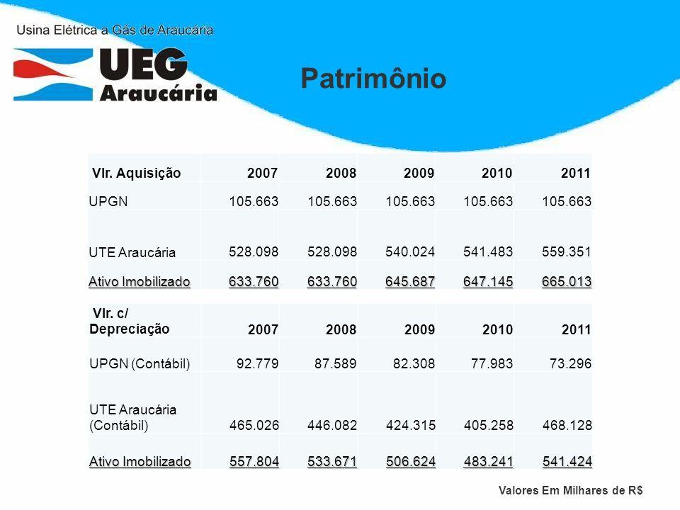 Patrimônio Vlr. Aquisição 2007 2008 2009 2010 2011 UPGN 105.663