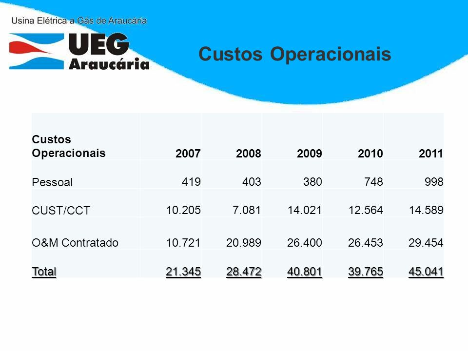 Custos Operacionais Custos Operacionais 2007 2008 2009 2010 2011