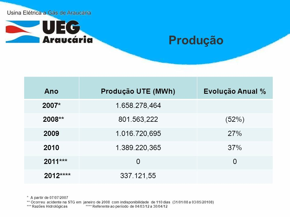 Produção Ano Produção UTE (MWh) Evolução Anual % 2007* 1.658.278,464