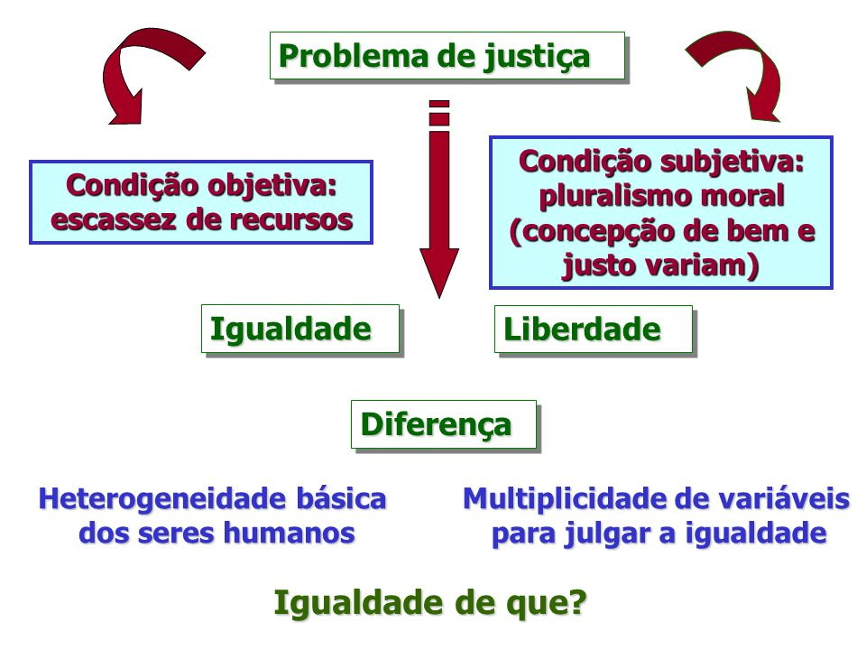 Igualdade de que Problema de justiça Igualdade Liberdade Diferença