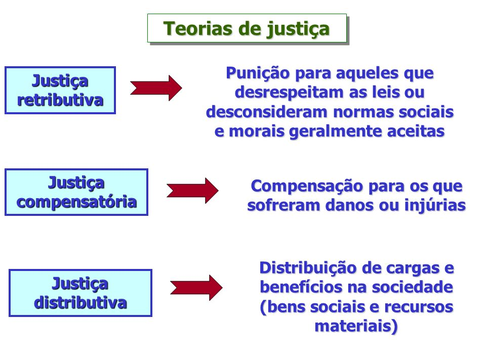 Teorias de justiça Punição para aqueles que Justiça