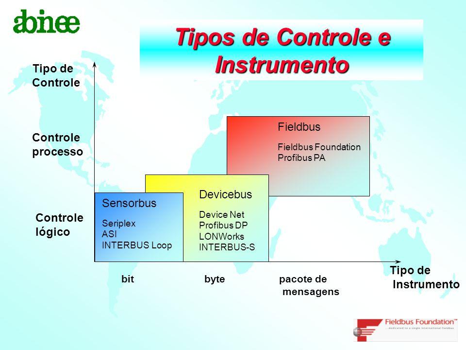 Tipos de Controle e Instrumento