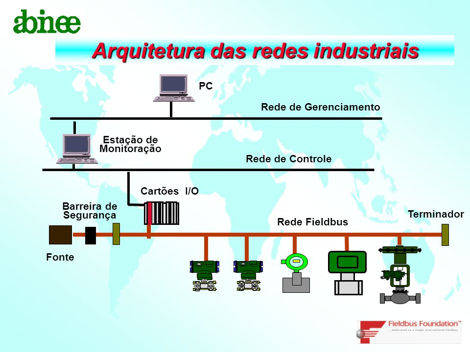 Arquitetura das redes industriais