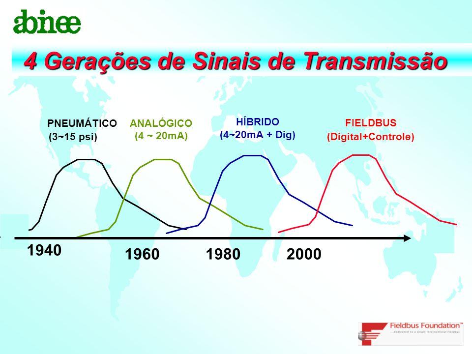 4 Gerações de Sinais de Transmissão