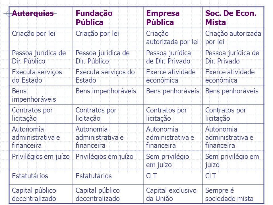 Autarquias Fundação Pública Empresa Pùblica Soc. De Econ. Mista