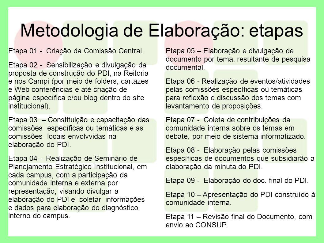 Metodologia de Elaboração: etapas