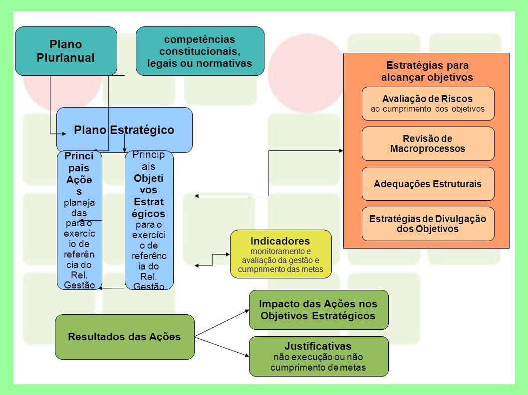 competências constitucionais, legais ou normativas