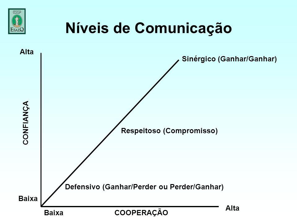 Níveis de Comunicação Alta Sinérgico (Ganhar/Ganhar) CONFIANÇA