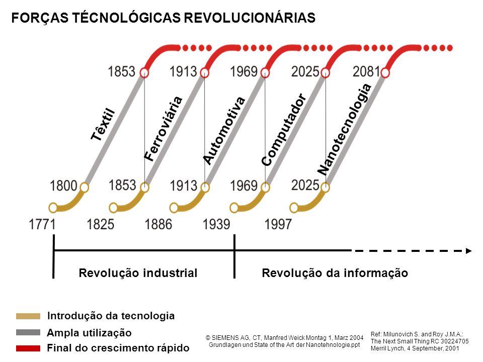 FORÇAS TÉCNOLÓGICAS REVOLUCIONÁRIAS