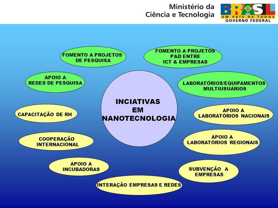 INCIATIVAS EM NANOTECNOLOGIA P&D ENTRE FOMENTO A PROJETOS