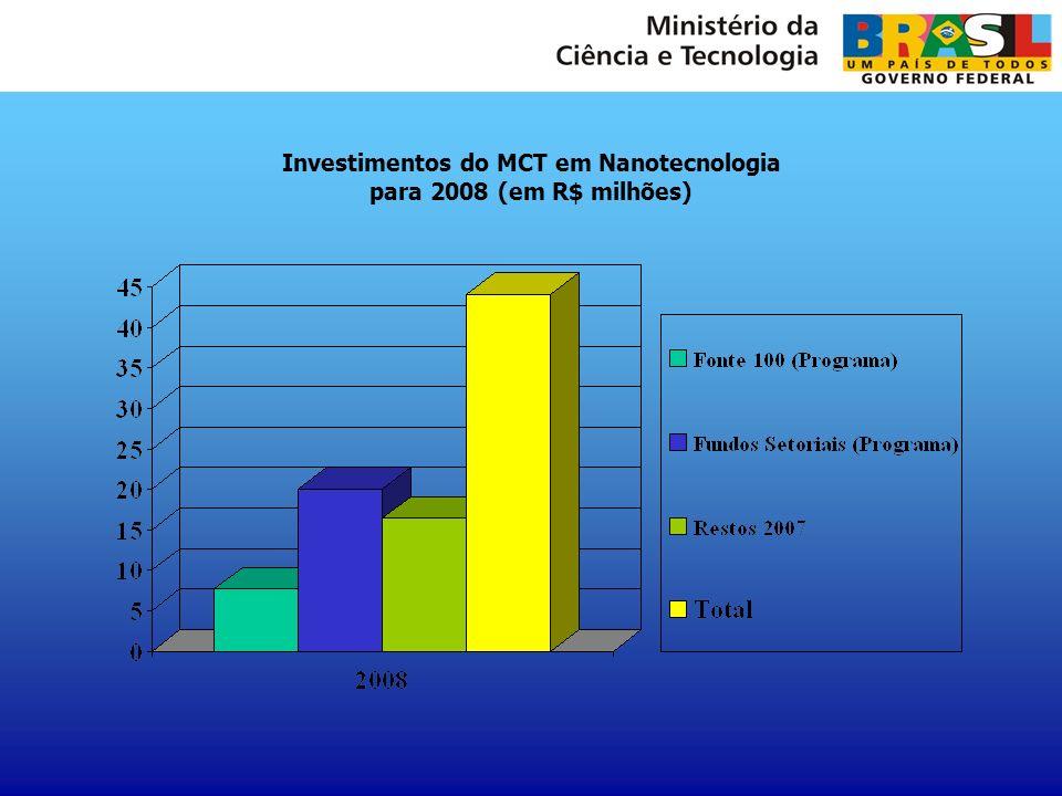 Investimentos do MCT em Nanotecnologia