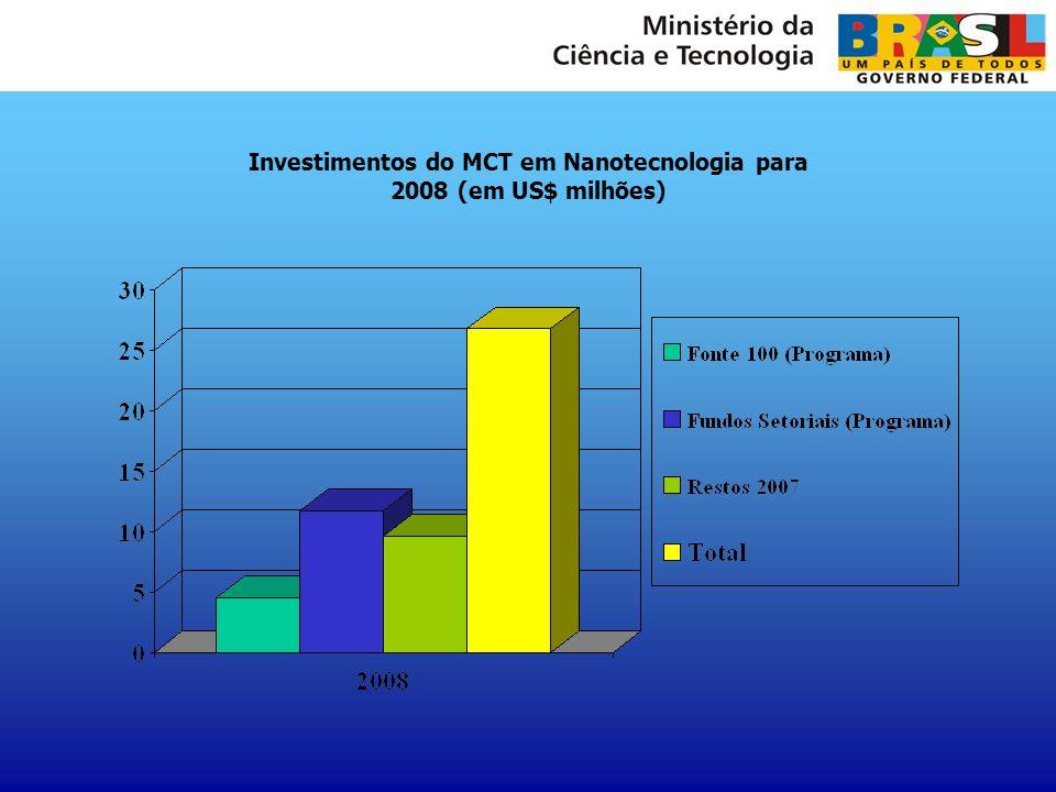 Investimentos do MCT em Nanotecnologia para 2008 (em US$ milhões)
